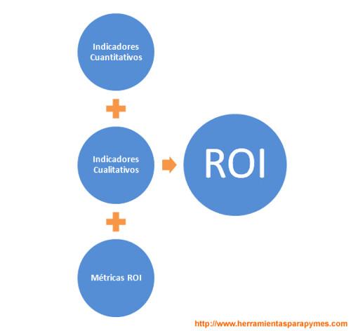 Fórmula para Medir el ROI
