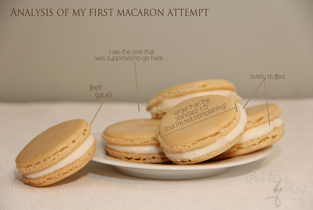 Macaron Analysis, 1st Attempt