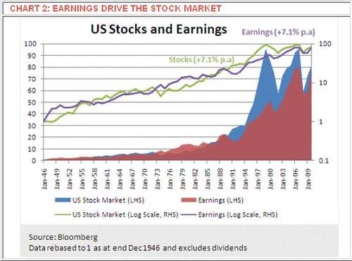 Earnings Drive The Stock Market