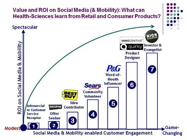 Value and ROI from Social Media in  CPG-7 stage model