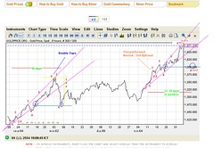 Gold Price Trend (Independencer) Tags: chart gold graph technical investment goldprice