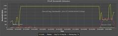 PCoIP Bandwidth Utilization Graph