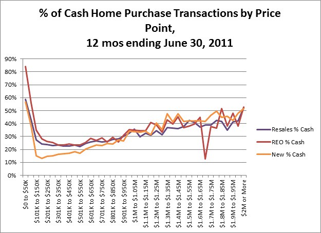 0929bb blog cash transactions by price