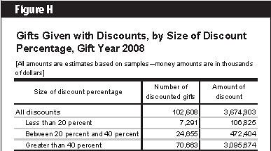 IRS 2008 Valuation Discounts