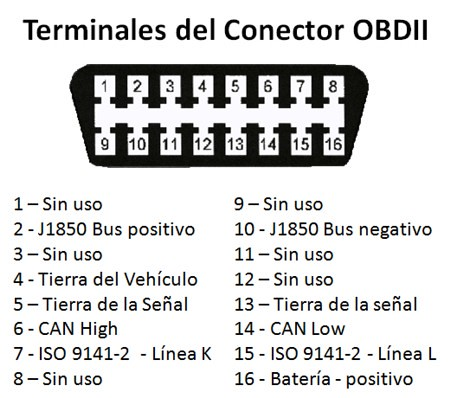 OBD: Sistema de Diagnostico de Autos