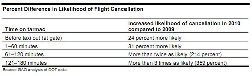 Likelihood of Cancellation 2010 vs 2009