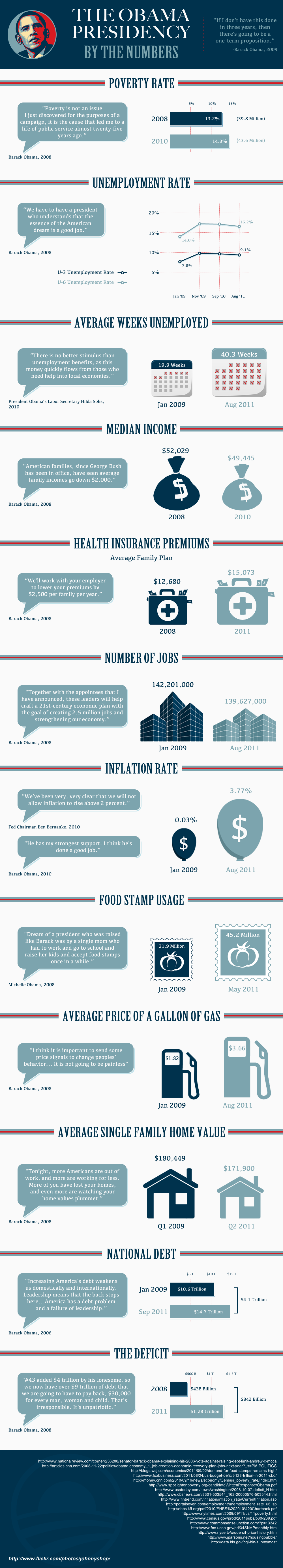 [Infographic] The Obama Presidency - By The Numbers