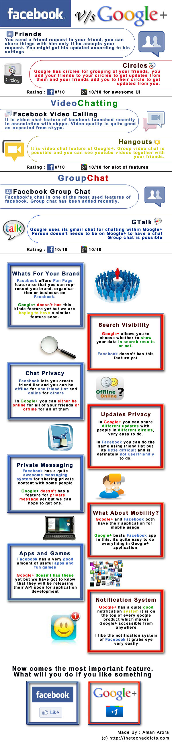 google+vs.facebook