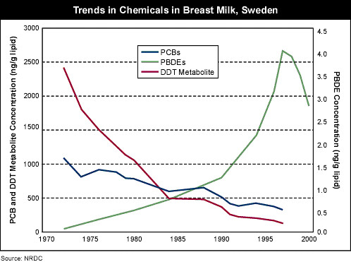 Chemical Exposure in Breastmilk in Sweden