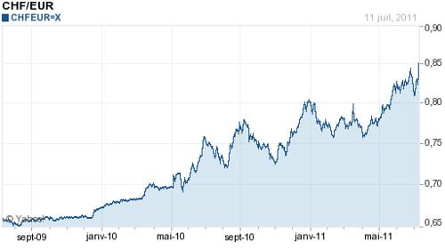 Vers la parité franc suisse et euro