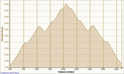 Cycling Marion, NC 8-1-2011, Elevation - Distance