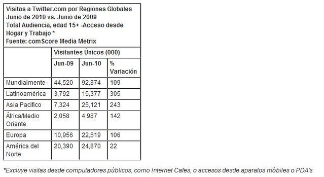Seguidores de Chávez en Twitter superan los dos millones 6097860741_7490d4cea9_z