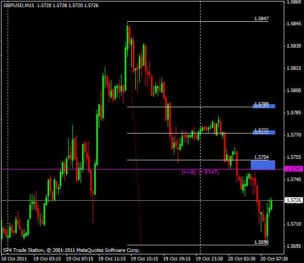 GBP/USD, торговля внутри дня от уровней Мюррея и Фибоначчи - европейская сессия 20 октября 2011