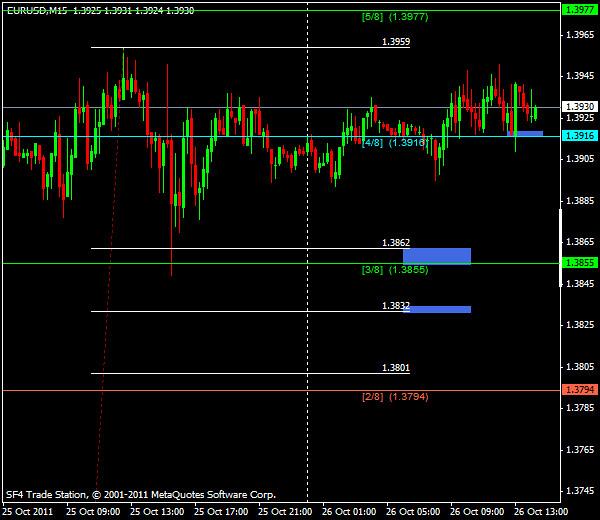 Прогнозы форекс: EUR/USD, американская сессия 26 октября 2011