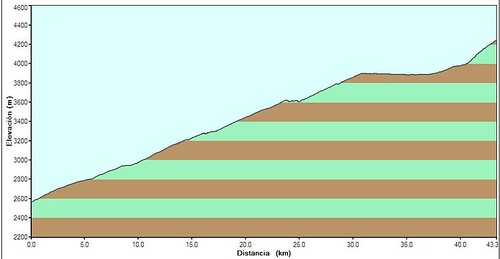 111025 climb profile 2500 to 4300 meters in one day
