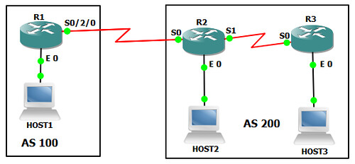 5.  BGP NEXT-HOP ATTRIBUTE