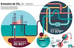 Emisses de CO2 / CO2 emissions (Gabriel Gianordoli) Tags: brasil oil data visualization infographic petrobras