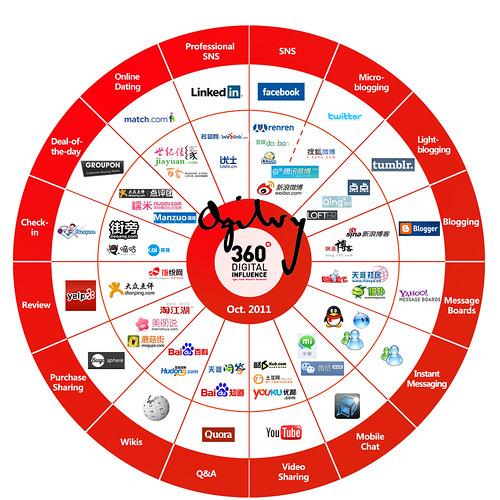 Ogilvy's China social media equivalents (Oct. 2011)