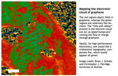 Clouds of electrons around a folded sheet of graphene, showing how topology can affect conductivity. Credit: Brian J. Schultz and Christopher J. Patridge, University at Buffalo