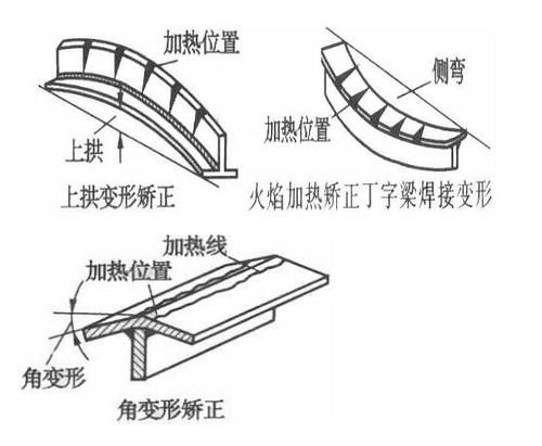 钢结构的加热矫正