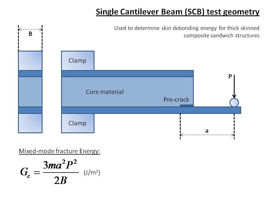 cantilever beam A new cantilever beam apparatus has been developed to measure static and vibrational properties of small and thin samples of wood or composite panels.