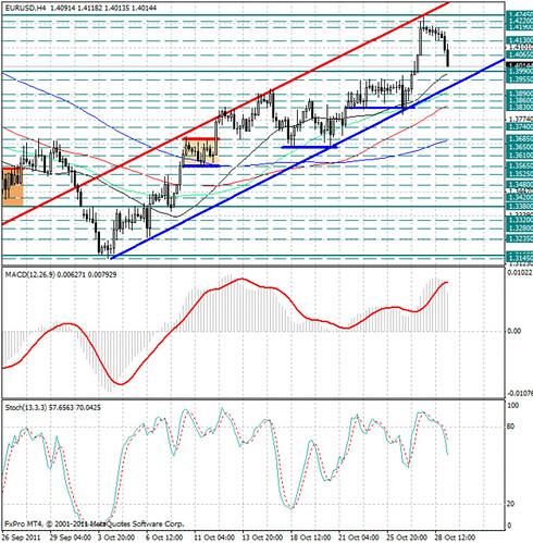 Сб рф курс евро