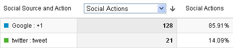 Types of social interactions in Google Analytics