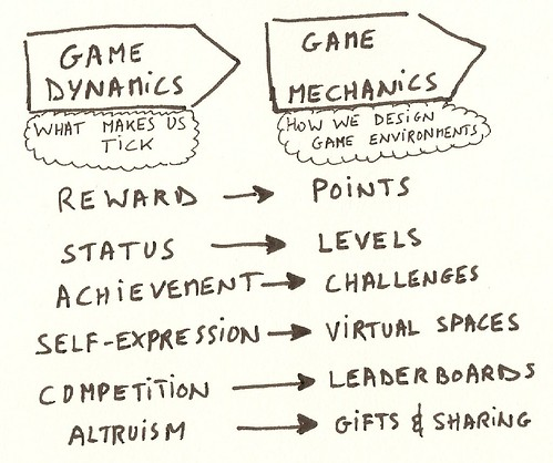 Game Dynamics vs Mechanics
