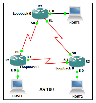 2.  BGP USING LOOPBACK ADDRESS