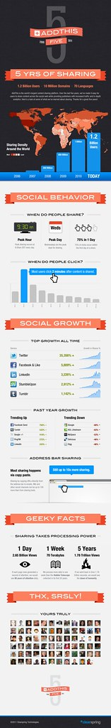 AddThis 5 Year [Infographic]