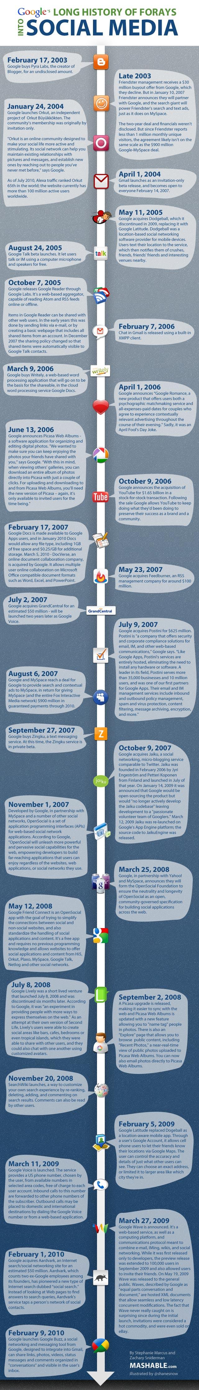 Google History of Google's Social Media