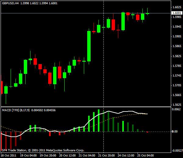 Прогнозы форекс: GBP/USD, американская сессия 25 октября 2011