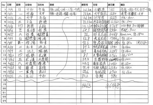 環島每日路線里程費用表