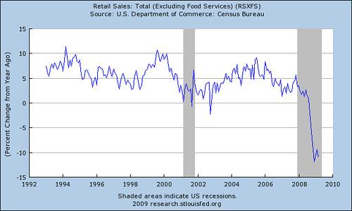 datos_Retail_Sales