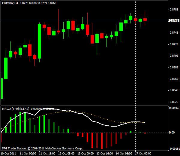 EUR/USD, торговля внутри дня от уровней Мюррея и Фибоначчи - европейская сессия 17 октября 2011