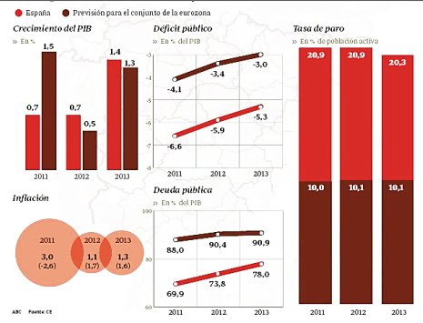 11k11 ABC Previsiones Comisión UE economía España