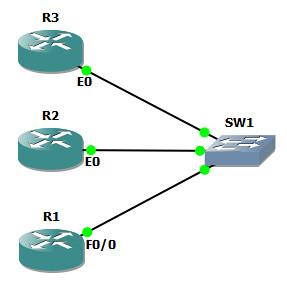11. OSPF ON BROADCAST MULTIACCESS