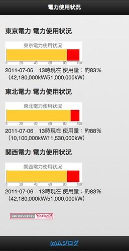 東京電力・東北電力・関西電力 電力使用状況
