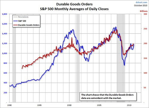 indicador fundamental Durable Goods Orders