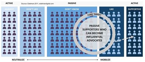 Advocacy Model
