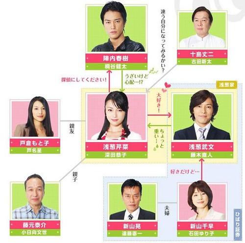 604px-Sengyou_Shufu_Tantei_chart