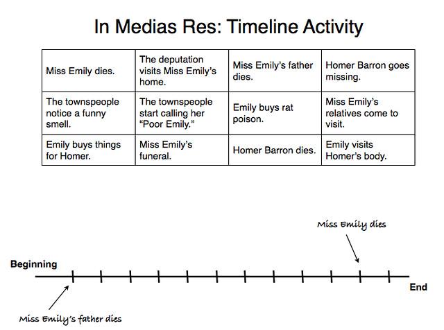 In Medias Res Worksheet Short Story Study Guide – A Rose for Emily Worksheet