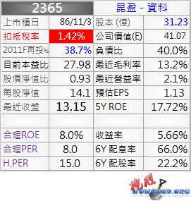 2365_昆盈_資料_1003Q