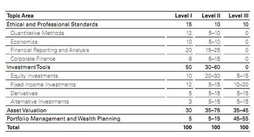 CFA topic area weights