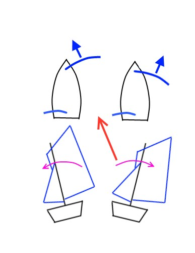 fast downwind sailing - controlling heel with mainsail by the lee.