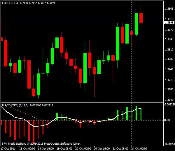 EUR/USD, торговля внутри дня от уровней Мюррея и Фибоначчи - европейская сессия 24 октября 2011