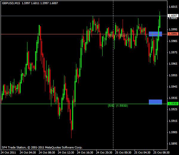 Прогнозы форекс: GBP/USD, европейская сессия 25 октября 2011
