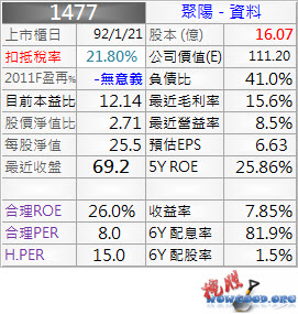 1477_聚陽_資料_1003Q