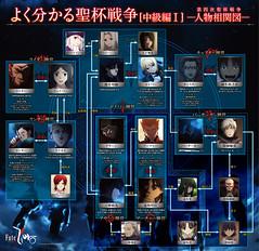 111111 - TVA《Fate/Zero》第四次聖杯戦争(中級編)的官方解說板『人物相關圖』正式開放下載!