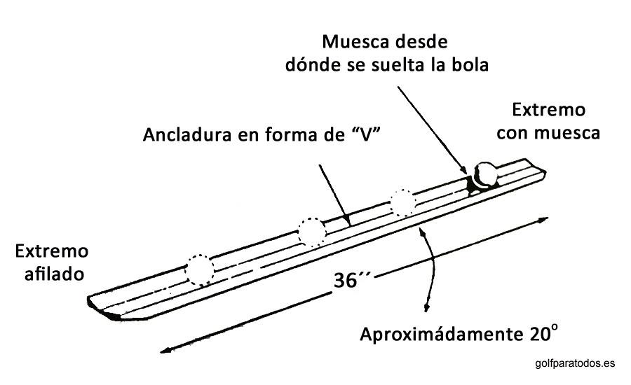 esquema explicativo del stimpmeter, herramienta de trabajo del greenkeeper